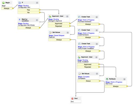 change management workflow diagram chgworkflowexle png 1029 215 800 procesos y workflow