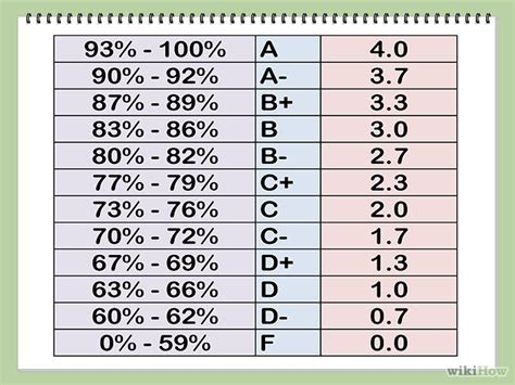 College Letter Grade Percent Convert A Percentage Into A 4 0 Grade Point Average Homeschool And School