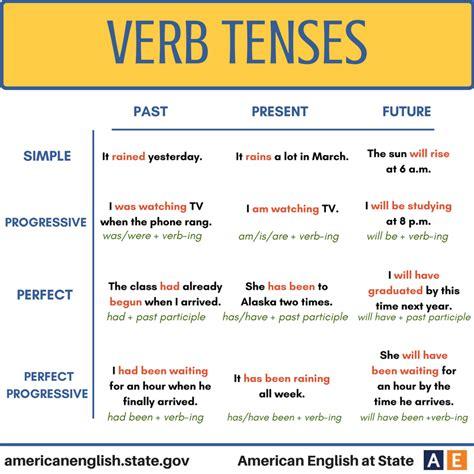 simple present verbal pattern verb tenses verb tenses pinterest