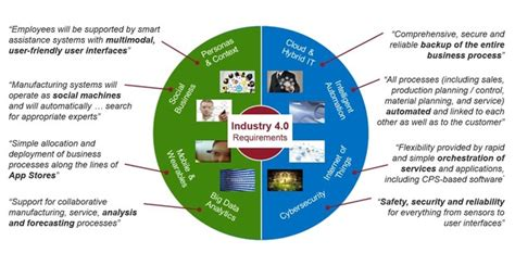 the 20 key technologies of industry 4 0 and smart factories the road to the digital factory of the future the road to the digital factory of the future books how the industrial builds on the new platform for