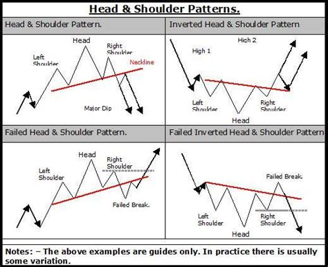 reversal patterns head and shoulders press review what is forex trading general mql5