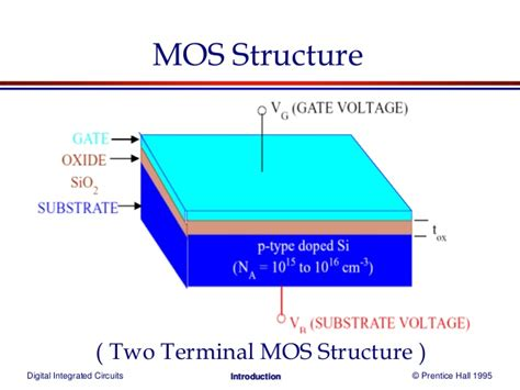 energy band diagram of a mos capacitor structure at thermal equilibrium mos transistor
