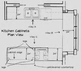 How To Design Kitchen Cabinets Layout Design Your Own Kitchen