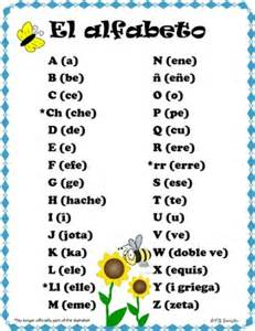 Spanish alphabet with names of letters