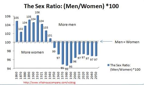 Ratio Of Men To Women In The United States | ratio of men to women in the united states new style for