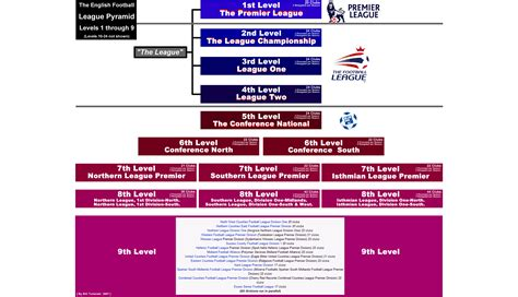 english football league and opinions on english football league system
