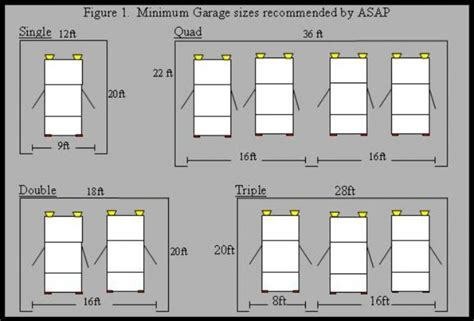 what is the average size of a 2 bedroom apartment garage door what is the average size of a double car