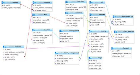desain database inventory barang catatan kecil