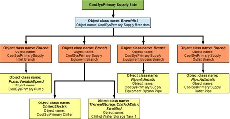 flowchart components primary cooling loop coolsysprimary chiller plant