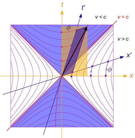 space time diagram minkowski diagram