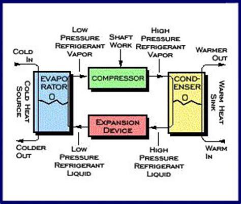 basic ammonia refrigeration diagram ammonia refrigeration
