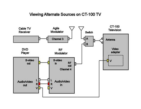 direct adapter for rca ct 100 television