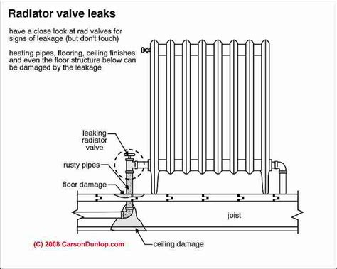 c section leaking heating radiator leaks heating radiator repairs how to
