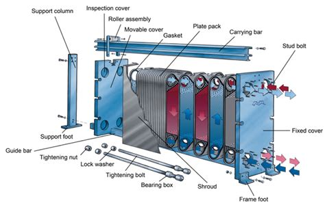Describe How A Lava L Works by Alfa Laval Gasketed Plate Heat Exchangers