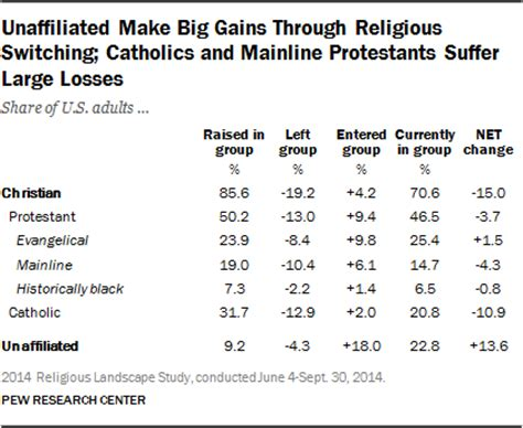 in our own words religious in a changing world books america s changing religious landscape pew research center