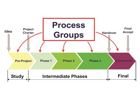 Five Phases Of Project Management Essay by Six Phases Of Project Management Cycle Ibiblio Web Fc2
