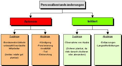 Bewerbungsschreiben Ausbildung Personaldienstleistungskaufmann 8 Interne Personalbeschaffung Rechnungsvorlage