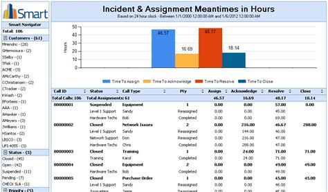 it service desk report templates smart report toolkit for heat help desk it service