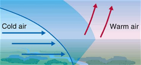 weather and climate weather fronts systems