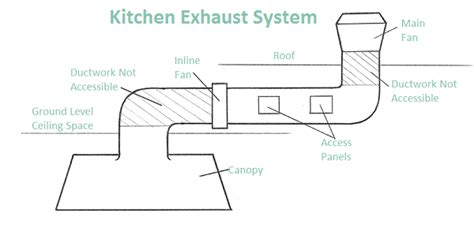 kitchen exhaust system design complete commercial kitchen exhaust cleaning services