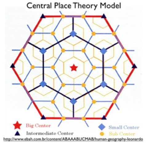 spatial pattern quizlet central place theory home