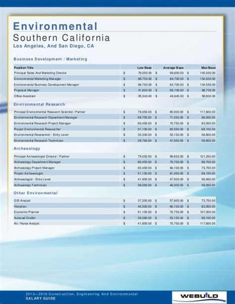 Entry Level Salary Mba Southern California by 2015 2016 Construction Engineering And Environmental