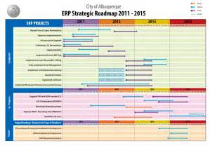 erp project plan template project analysis template memes