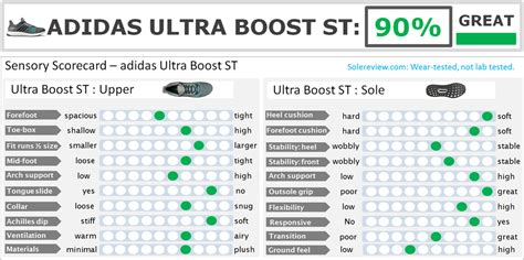 adidas ultra boost st review solereview