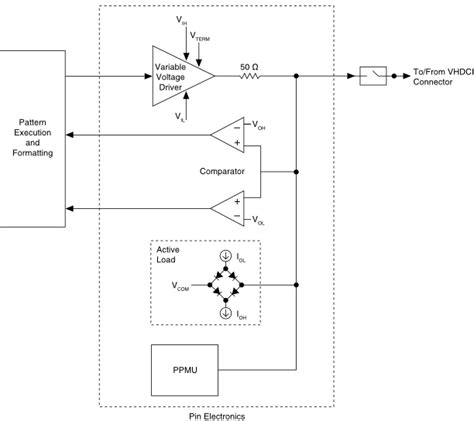 what is a block diagram in electronics pin electronics block diagram digital pattern help