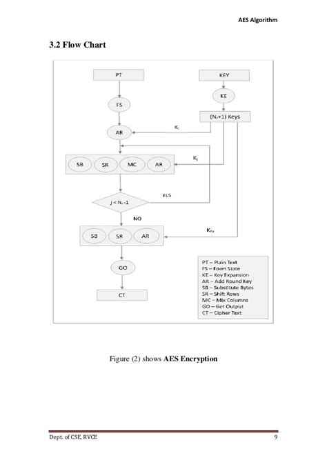 aes encryption diagram advanced encryption standard aes implementaion using java