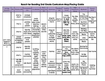 curriculum scope and sequence template 2nd grade reach for reading curriculum map pacing guide