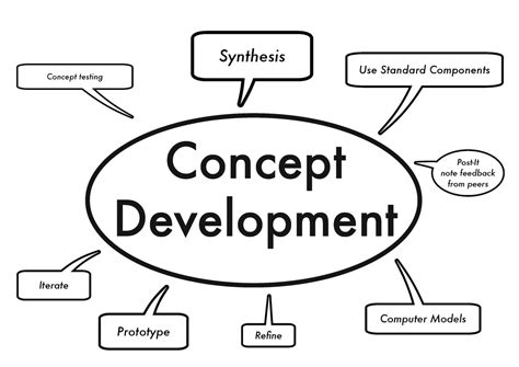 Design Concept And Development | business model canvas dr petri i salonen views on