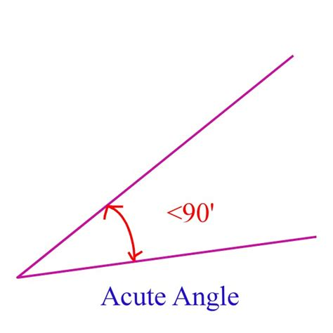 Acute Angles by Acute Angle Any Angle Measuring Less Than 90 Degrees