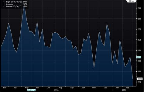jobless claims us initial jobless claims w e 25 feb 223k vs 245k expected