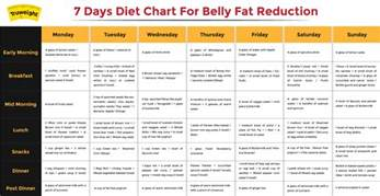 how to reduce belly 5 ways to lose belly fast truweight