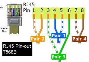 t568b wiring pin utp wiring elsavadorla
