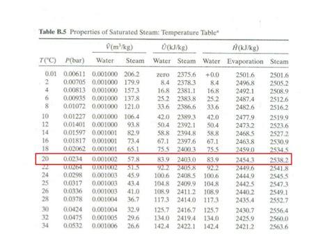 steam temperature pressure tables brokeasshome com