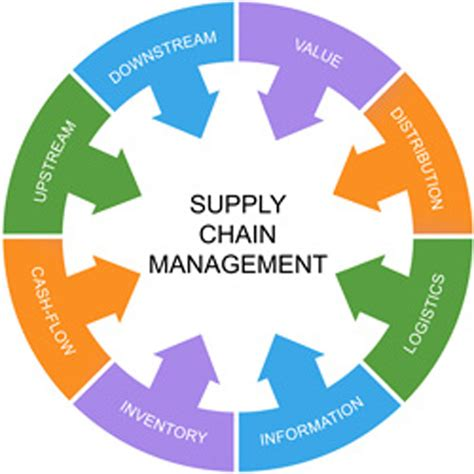 Tools And Techniques Of Inventory Management Mba by Enolgas Usa Inc Product Details