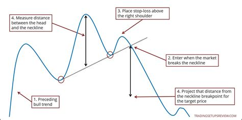 trading pattern head and shoulders head and shoulders pattern trading guide in depth