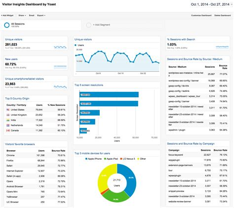 analytics excel dashboard template analytics dashboards yoast