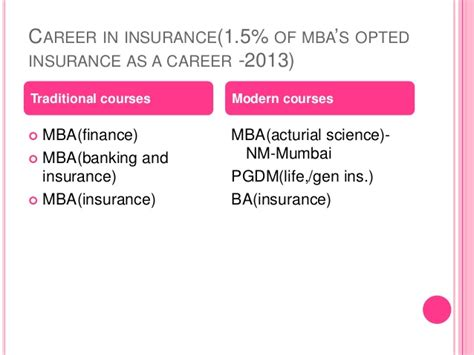 Mba In Nm College Mumbai by Insurance Scenario In India Issues And Opportunities
