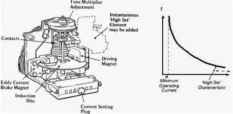 operation of induction disc relay power system protection course principles of discrimination derivatives investing articles