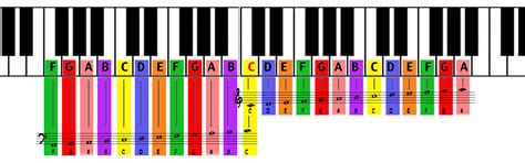 piano color learning to play the piano color coded twinkle twinkle