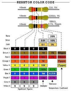 resistor color chart wiki different types of transmission towers electrical engineering pics different types of