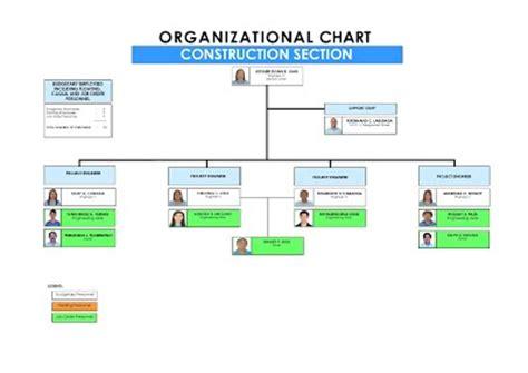 org chart website organizational chart dpwh dav sur deo pds