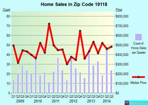 philadelphia pa zip code 19118 real estate home value