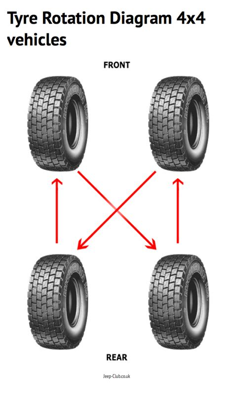 Jeep Tire Rotation Rotation Diagram Archives Jeep Club