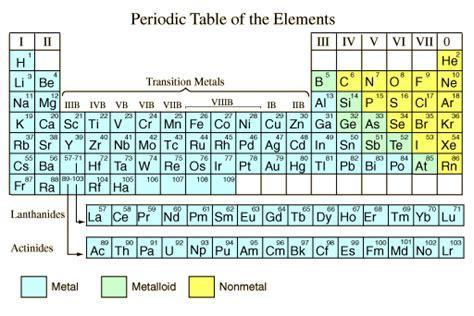 a non metal that is liquid at room temperature metals vs non metals go on