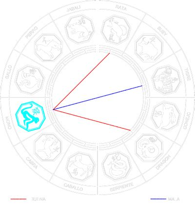 blanca tarot horoscopo occidental blanca tarot amor afinidad compatibilidad signo mono