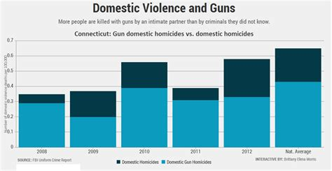 Domestic Violence Background Check More Gun Laws Could Be The Beginning To The End Of Domestic Violence The Ct